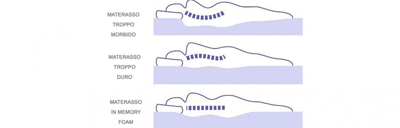 Scegliere Il Materasso Adatto.Scegliere Il Materasso Per Il Mal Di Schiena La Lombalgia E La